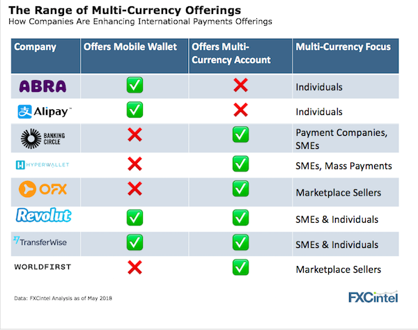 international payments multi currency account offers