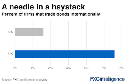 international trade uk us