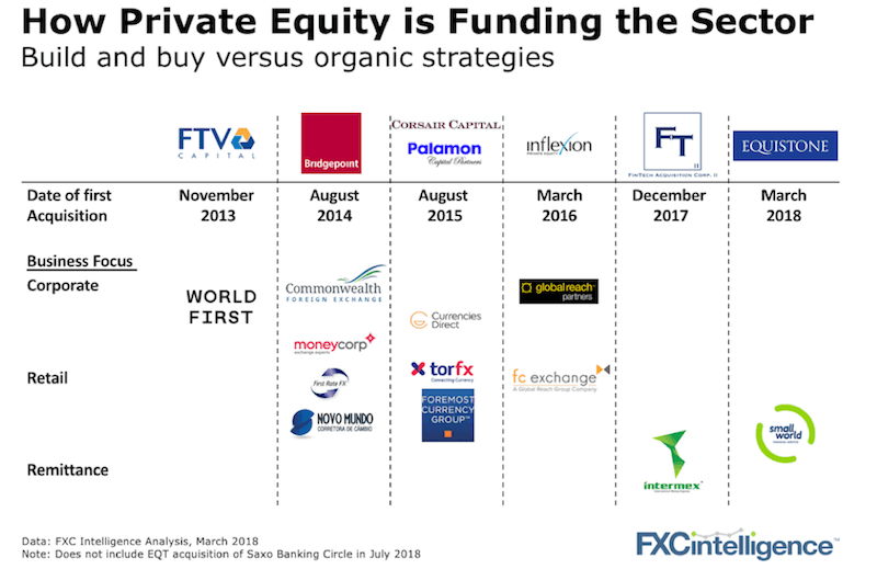 private equity ownership cross-border payments