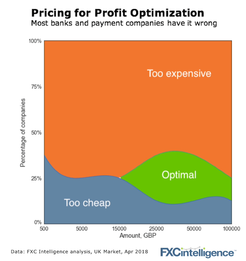 pricing optimisation for payments