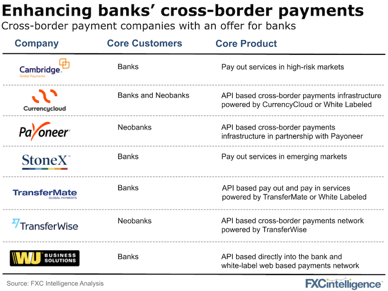 Cross-border payment companies offer for banks