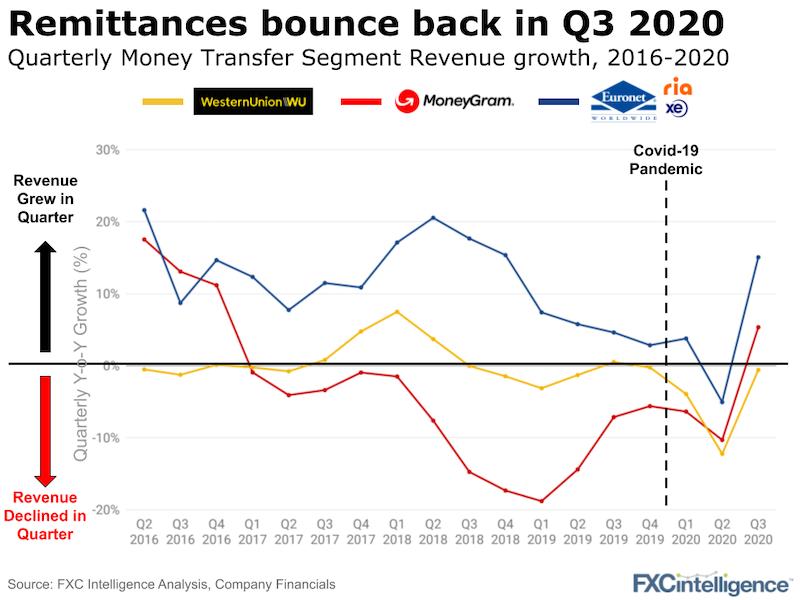 Western Union, MoneyGram and Ria revenue growth Q2 2016 - Q3 2020