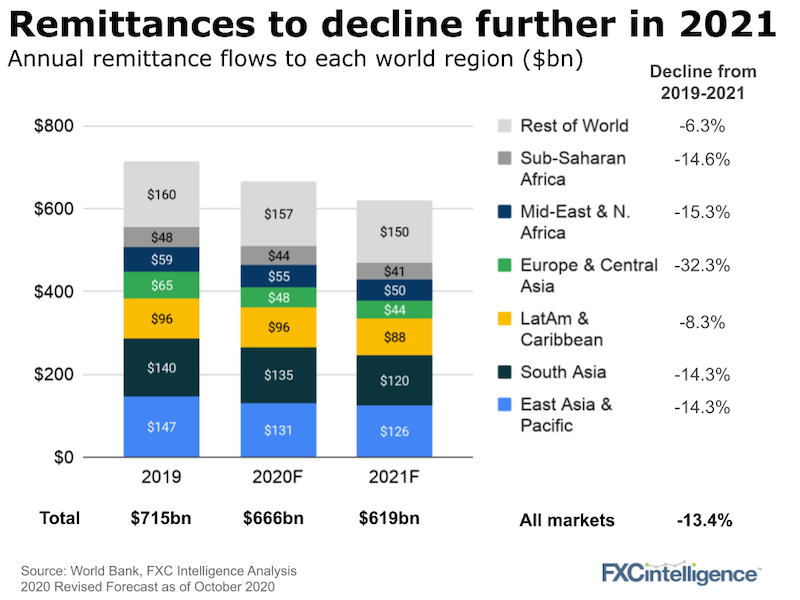 World Bank's annual remittance flows to each world region 2019 and forecast for 2020 and 2021