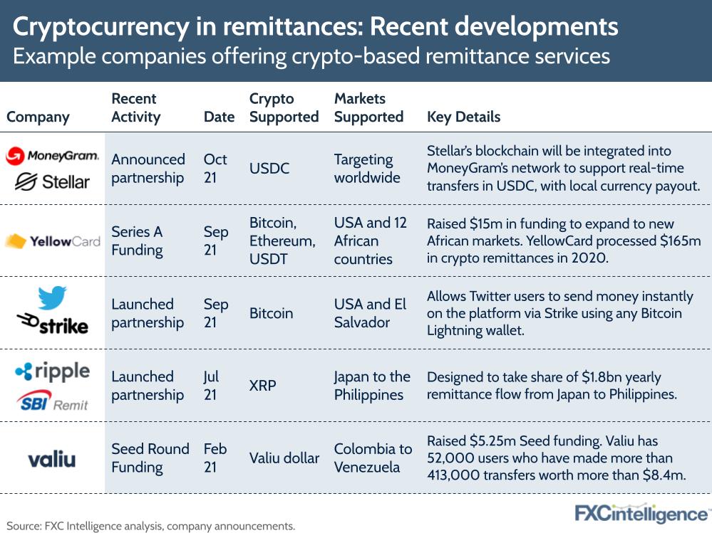 cryptocurrency and remittances: recent developments from MoneyGram, Stellar, YellowCard, Twitter, Strike, Ripple, SBI Remit and Valiu