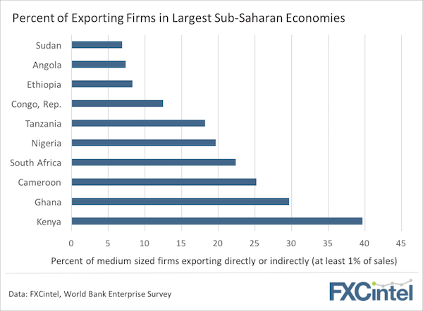 exports africa chart