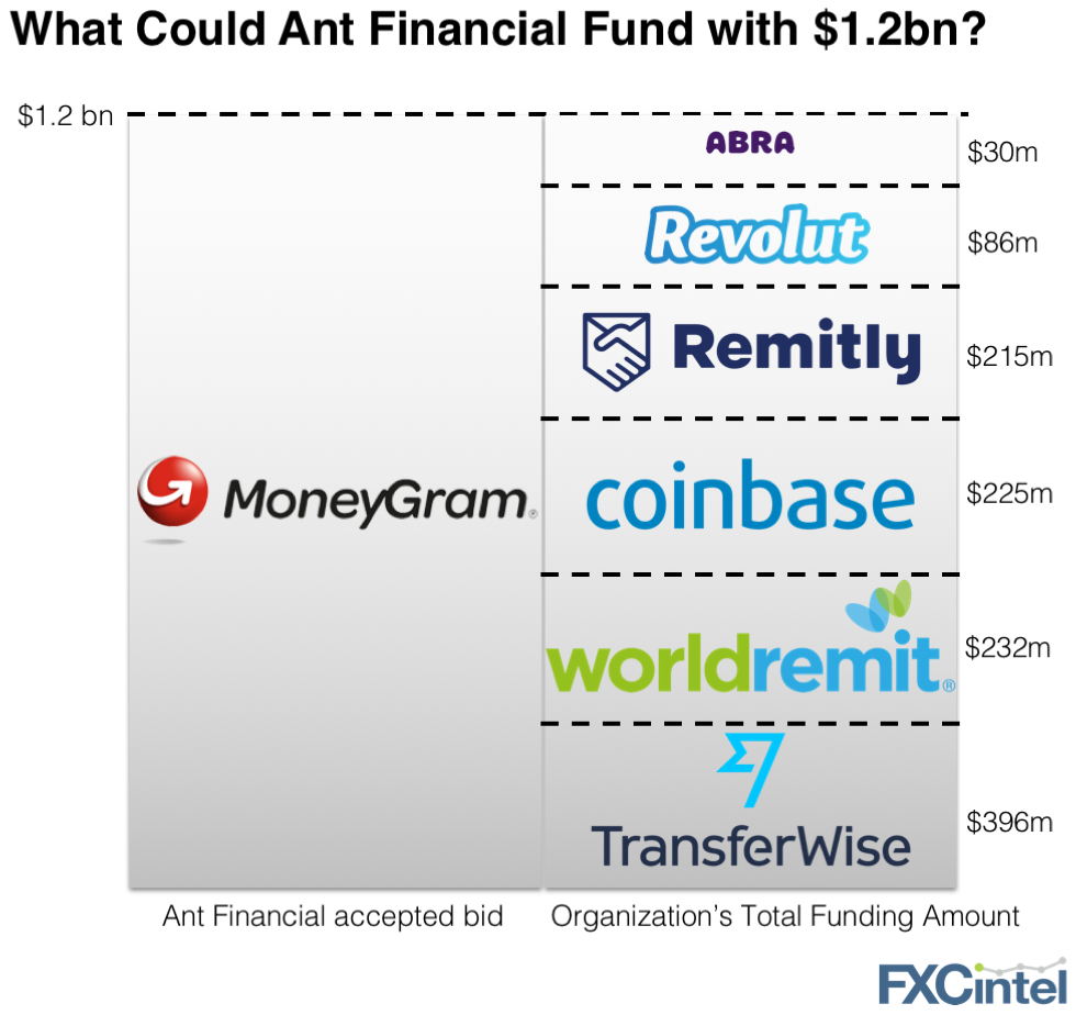 moneygram ant financial