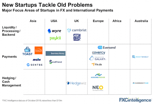 startups payments southeast asia