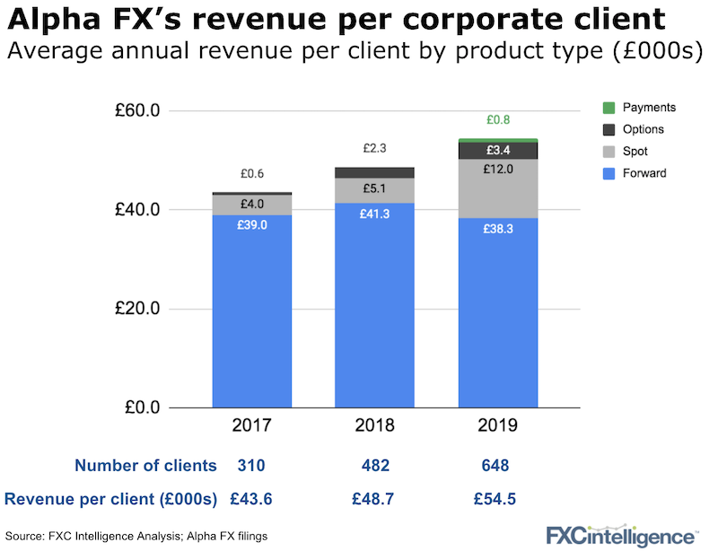 Alpha FX revenue per corporate client by product segment between 2017 and 2019