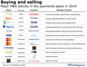 M&As in cross-border payments in 2019
