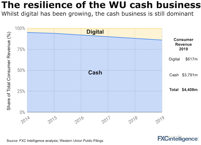 Western Union split of cash and digital revenue in 2019 and growth 2019