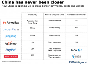 Main players in cross-border payments in China up to 2020