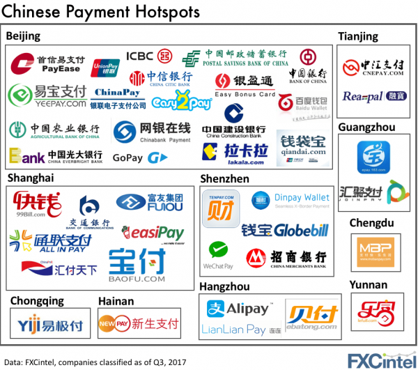 Chinese Payment Companies