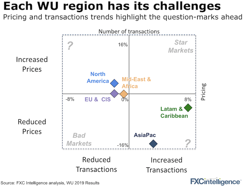 Western Union number of transactions and pricing in 2019 and growth