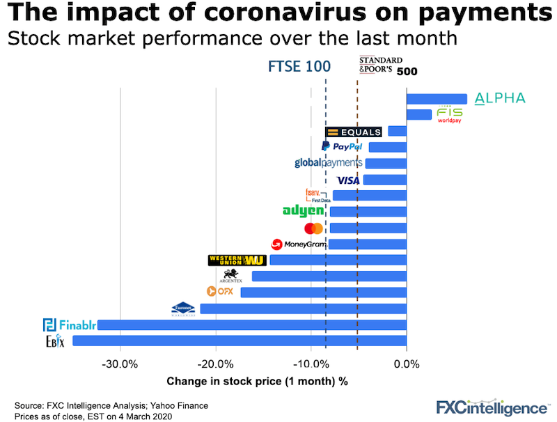 Cross-border payment companies stock market performance on 4 March 2020 affected by coronavirus