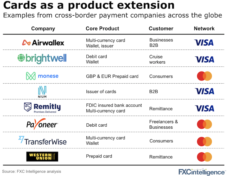 Debit and pre-paid cards offer from cross-border payment companies