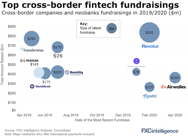Cross-border companies and neobanks last amount raised in 2019 and 2020 and total amount raised