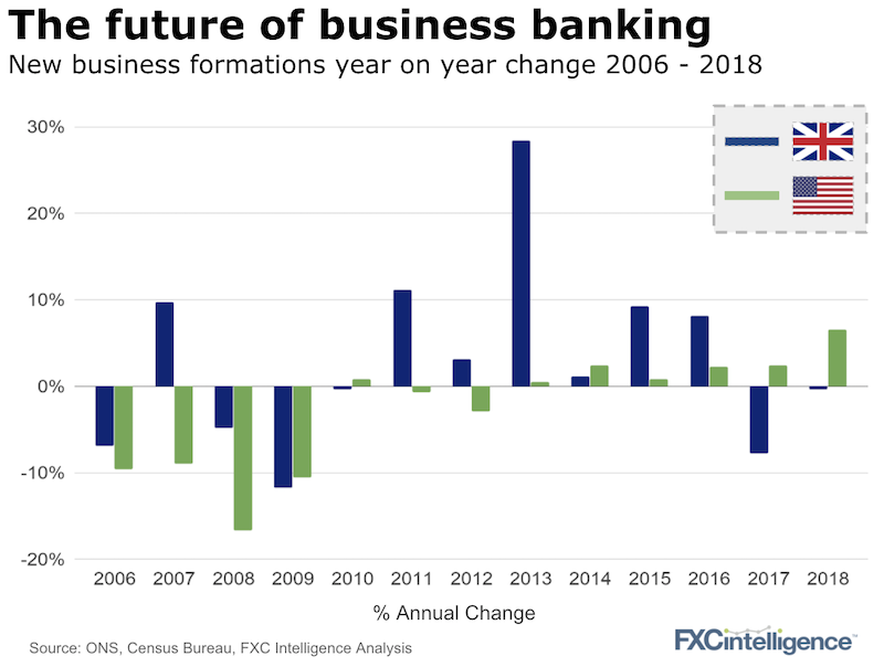 New business formations year on year change between 2006 and 2018 in the UK and the US