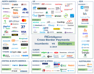 Cross-border payments incumbents and challengers