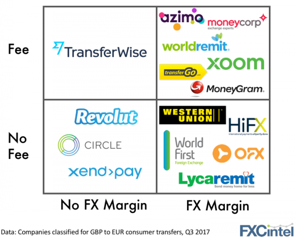 Do Fee and FX Margin lead to Payments Profit