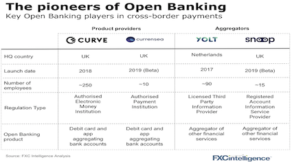 Key players using Open Banking in cross-border payments