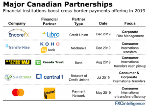 Major Canadian partnerships among credit unions and international financial services companies in 2019