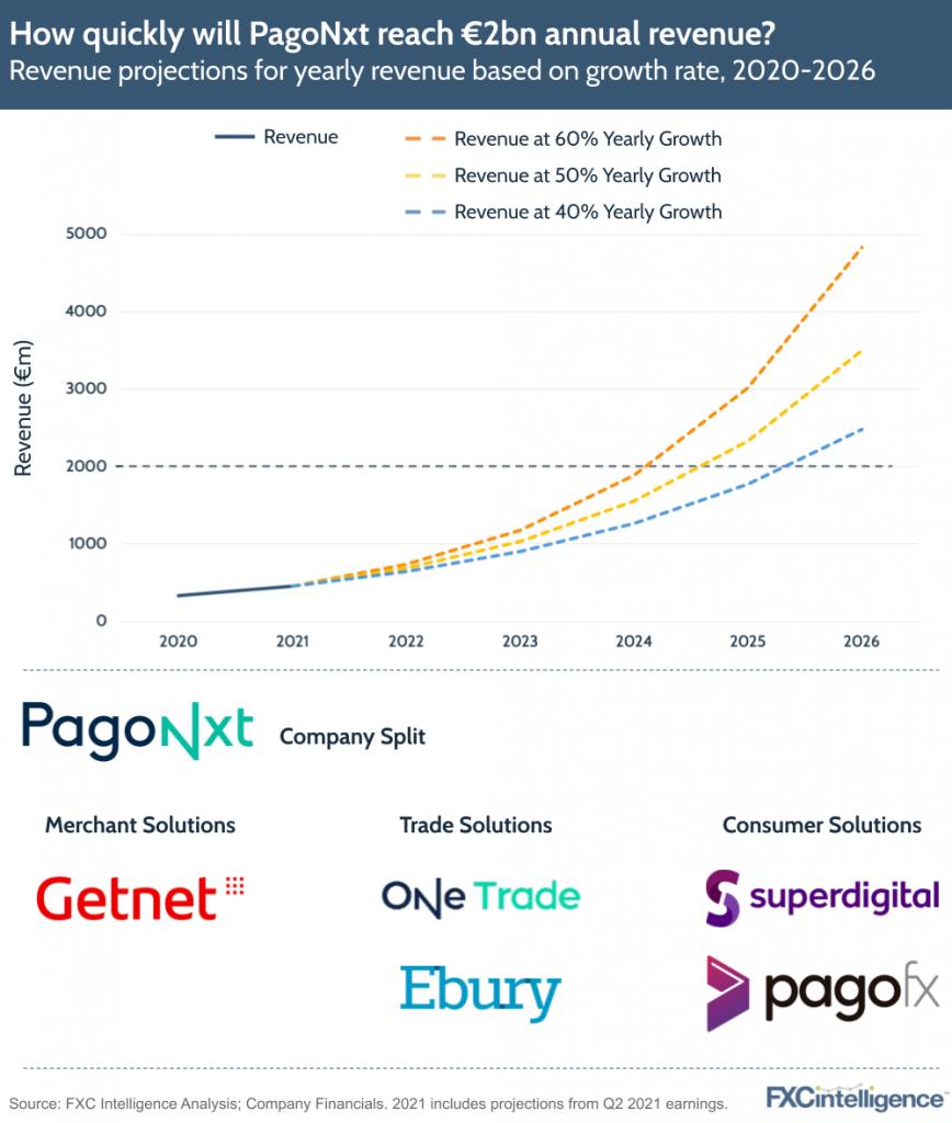 Santander PagoNxt revenue Q2 2021