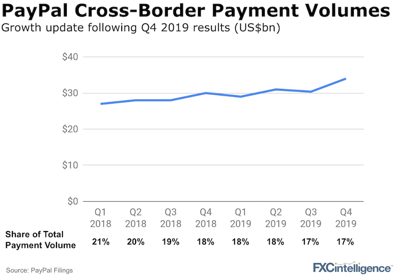 Paypal 2019 earnings and cross-border payment volume