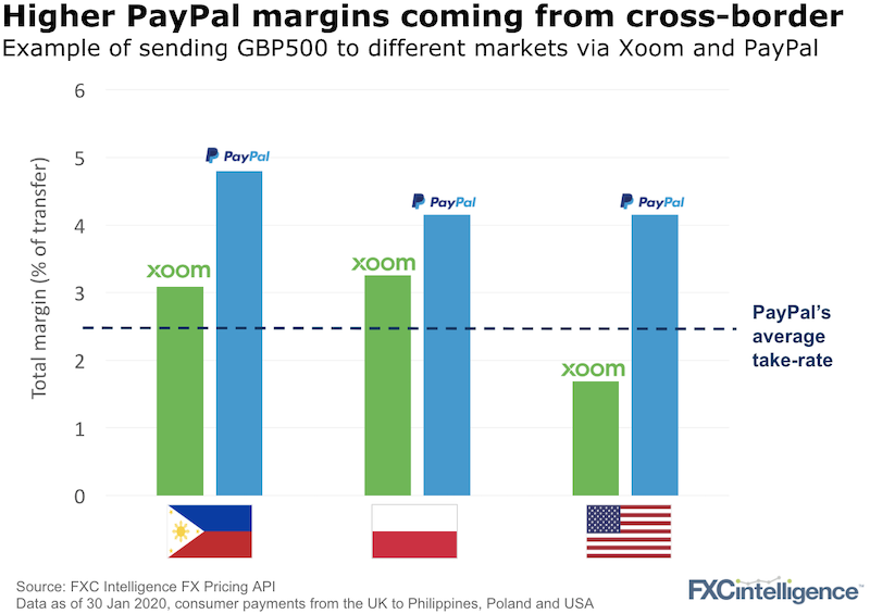 Xoom and Payapal pricing for consumer payments from the UK to Philippines, Poland and USA