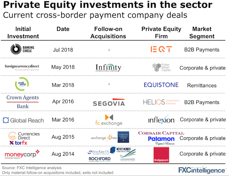 Private equity investments in cross-border payments