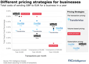 Pricing strategies of cross-border payments incumbents and challengers
