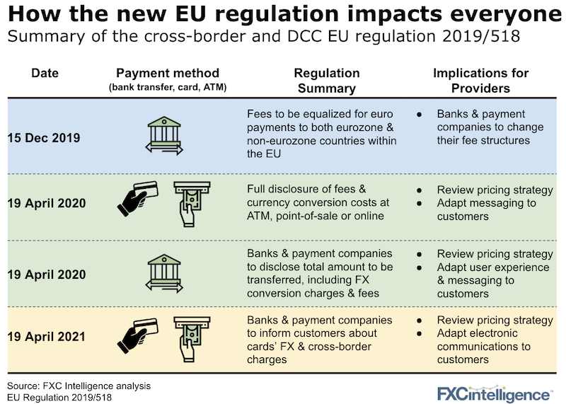 The EU introduced the EC No. 2019/518, a regulation on cross-border payments to ensure lower prices in the euro area and greater transparency