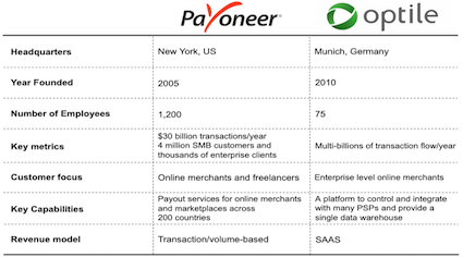 Payoneer acquires optile, summary of the acquisition
