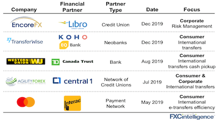 Major partnerships among Canadian banks and credit unions and international financial services companies in 2019