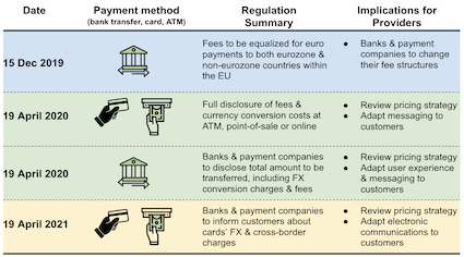The EU regulation EC No. 2019/518 on cross-border payments aims at lowering the cost of euro payments within the eurozone and at improving pricing transparency