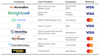 Debit and pre-paid card products offered by cross-border payments companies