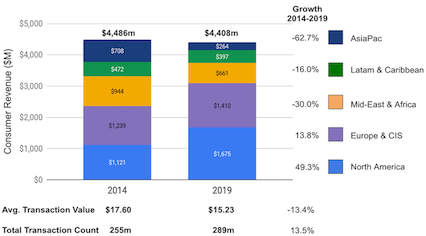 Western Union's 2014 and 2019 revenue by geography and growth by geography