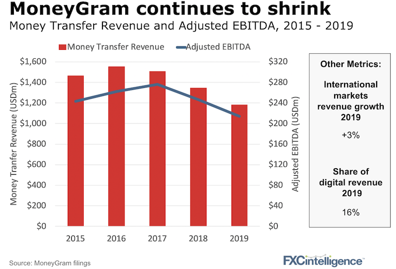 MoneyGram Money Transfer Revenue, Adjusted EBITDA and other metrics for the financial year