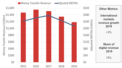 MoneyGram Money Transfer Revenue, Adjusted EBITDA and other metrics for the financial year 2019