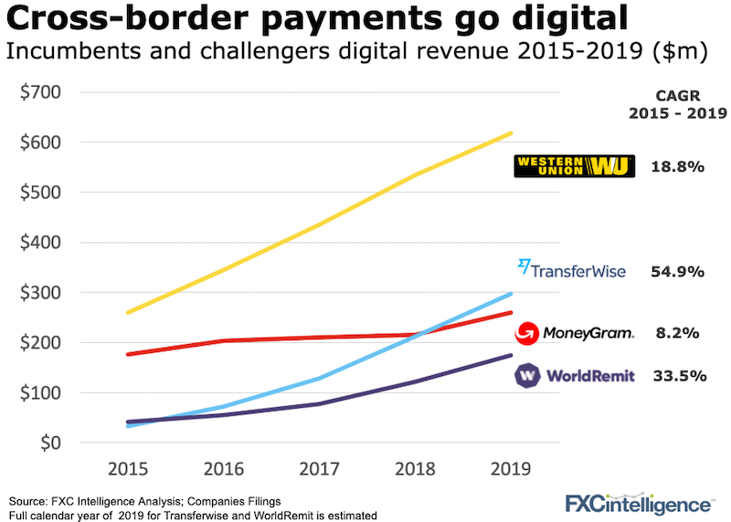 Digital revenue and digital revenue growth from 2015 to 2019 for cross-border payment incumbents and challengers