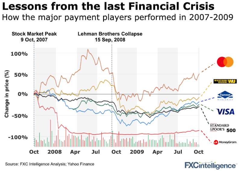 Major cross-border payment companies stock prices between October 2007 and October 2009