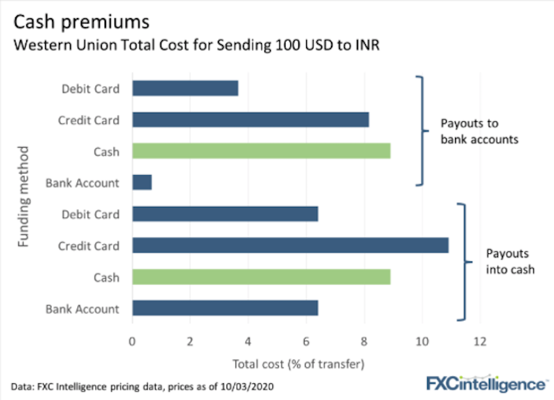Cash payouts pricing with different payment methods