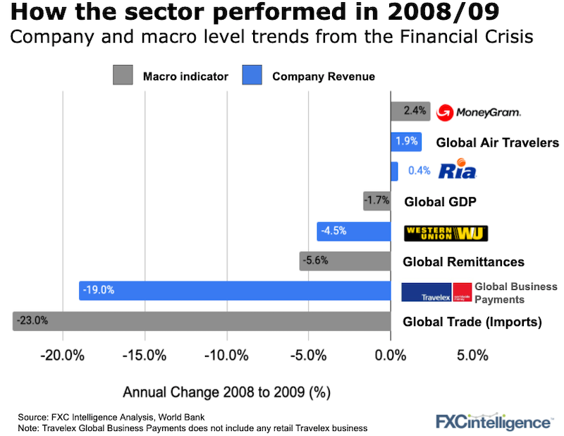 Company and macro level annual change between 2008 and 2009