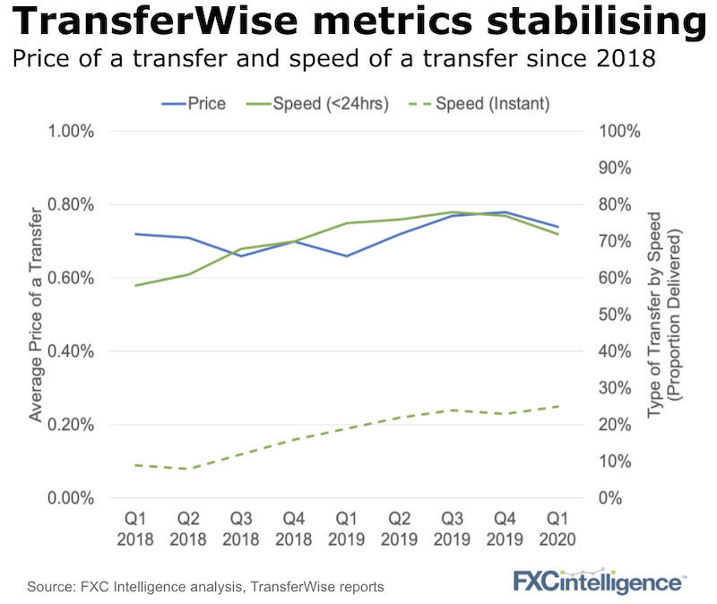 TransferWise price and speed of a transfer from Q1 2019 to Q1 2020