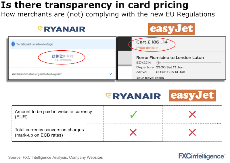 Online travel merchants compliance with EU Regulation on DCC and FX conversion charges transparency