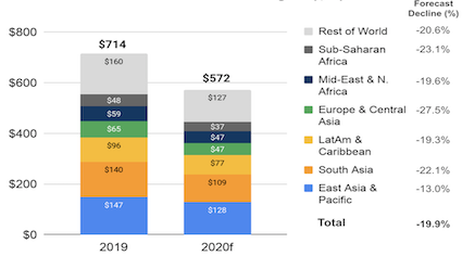 World Bank's data on remittances by world region for 2019 and 2020 forecast