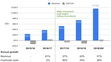 Ebury Revenue, EBITDA and Overhead Costs and annual growth from financial year 2015/2016 to 2018/2019 and forecast 2019/2020