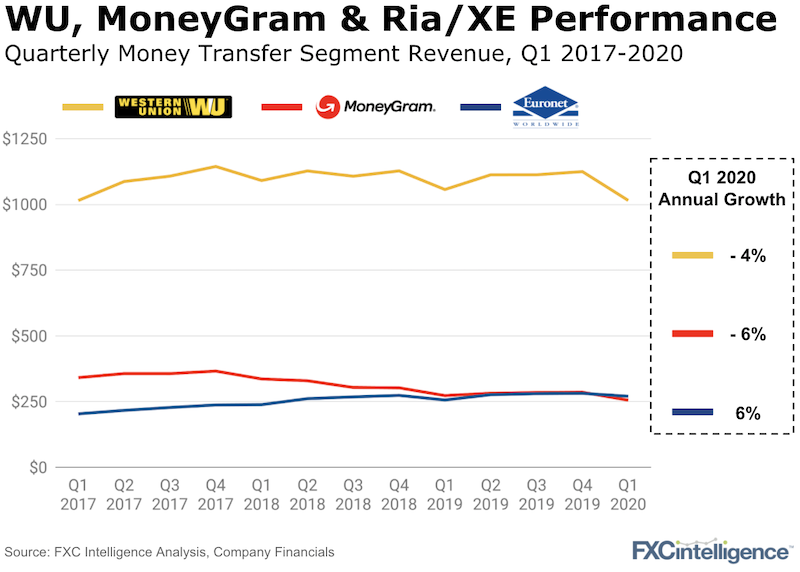 Western Union, MoneyGram and Ria/XE quarterly money transfer revenue for Q1 2017 - 2020