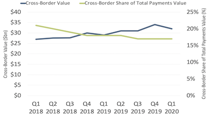 PayPal cross-border value and cross-border share of total payments value