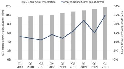US ecommerce penetration and Amazon Online Sales Q1 2020