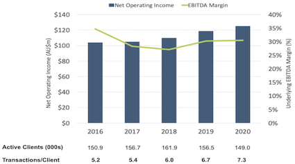 OFX Full Year 2020 Net Operating Income, EBITDA Margin and customer KPIs